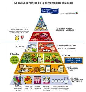 Pirámide Alimenticia Saludable. La dieta mediterránea y la cerveza