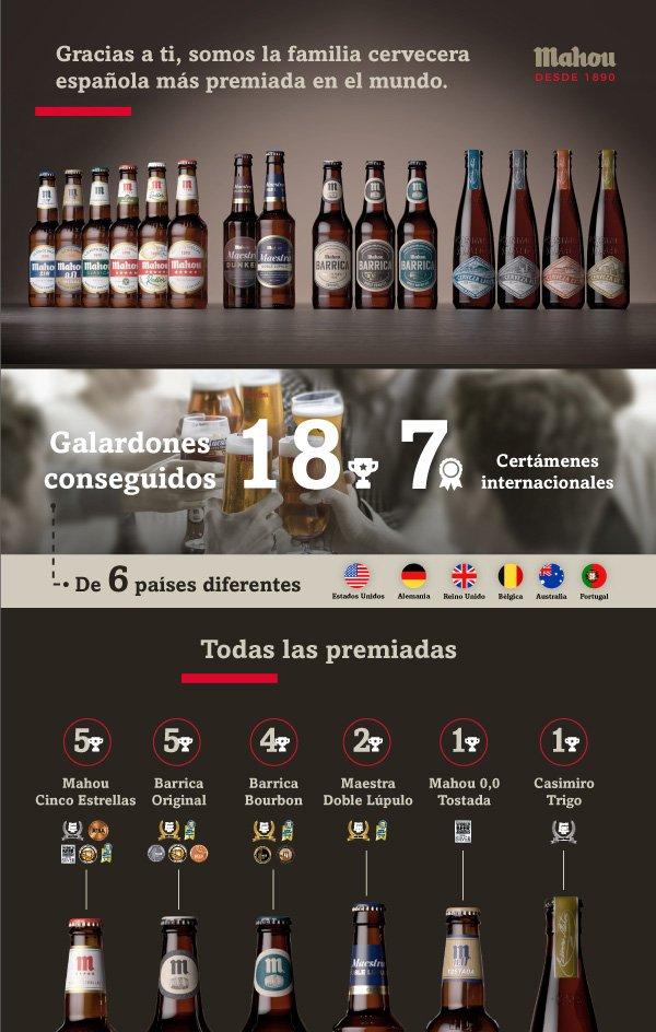 Mahou, la familia cervecera española más premiada del mundo – Loopulo