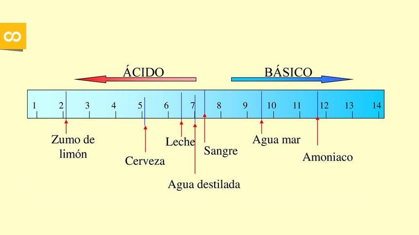 La importancia del pH del agua a la hora de elaborar cerveza | Loopulo