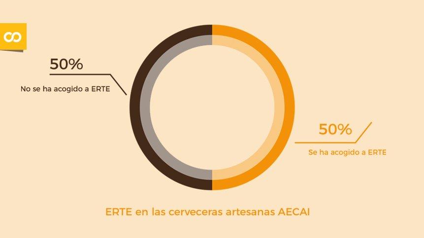 Informe sobre la situación del sector elaborado por AECAI | Loopulo